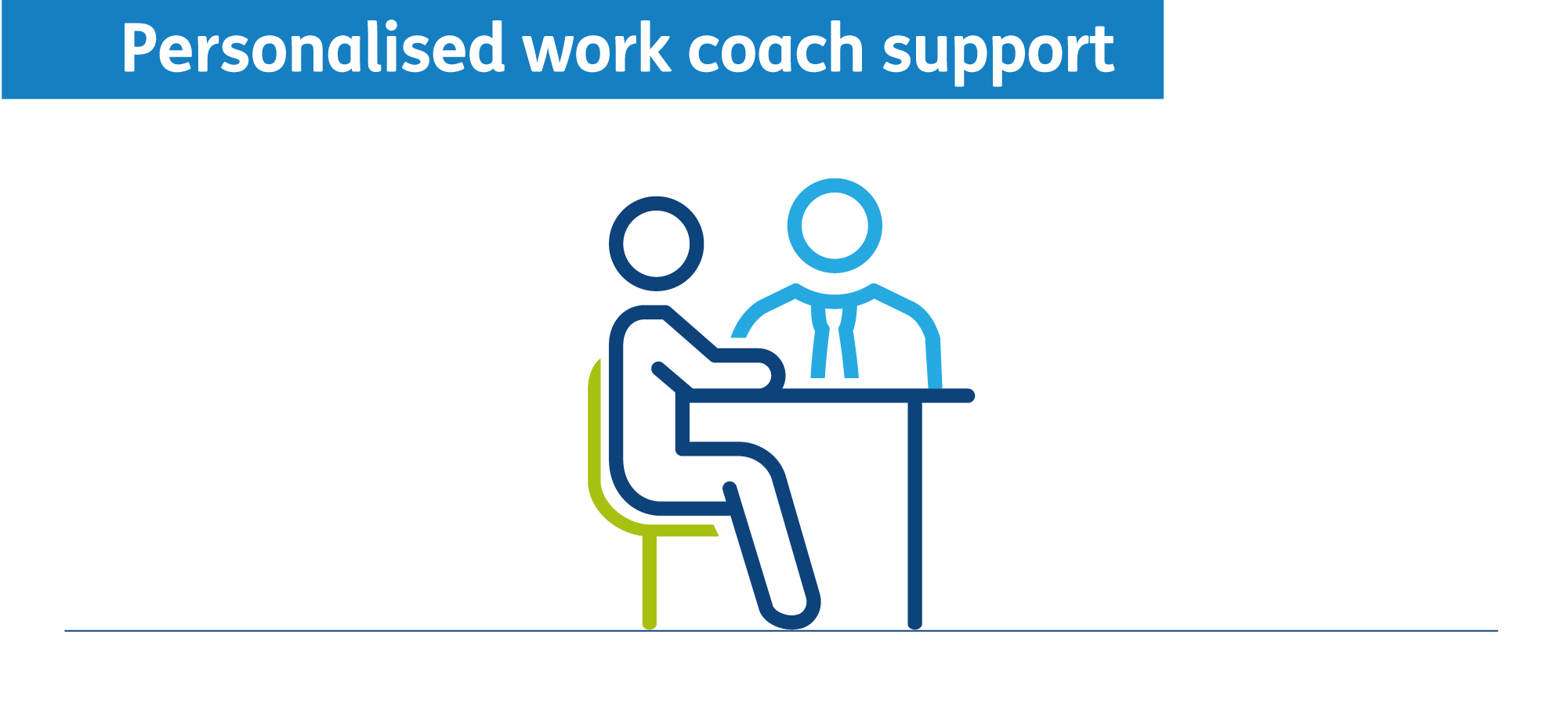 Personalised work coach support