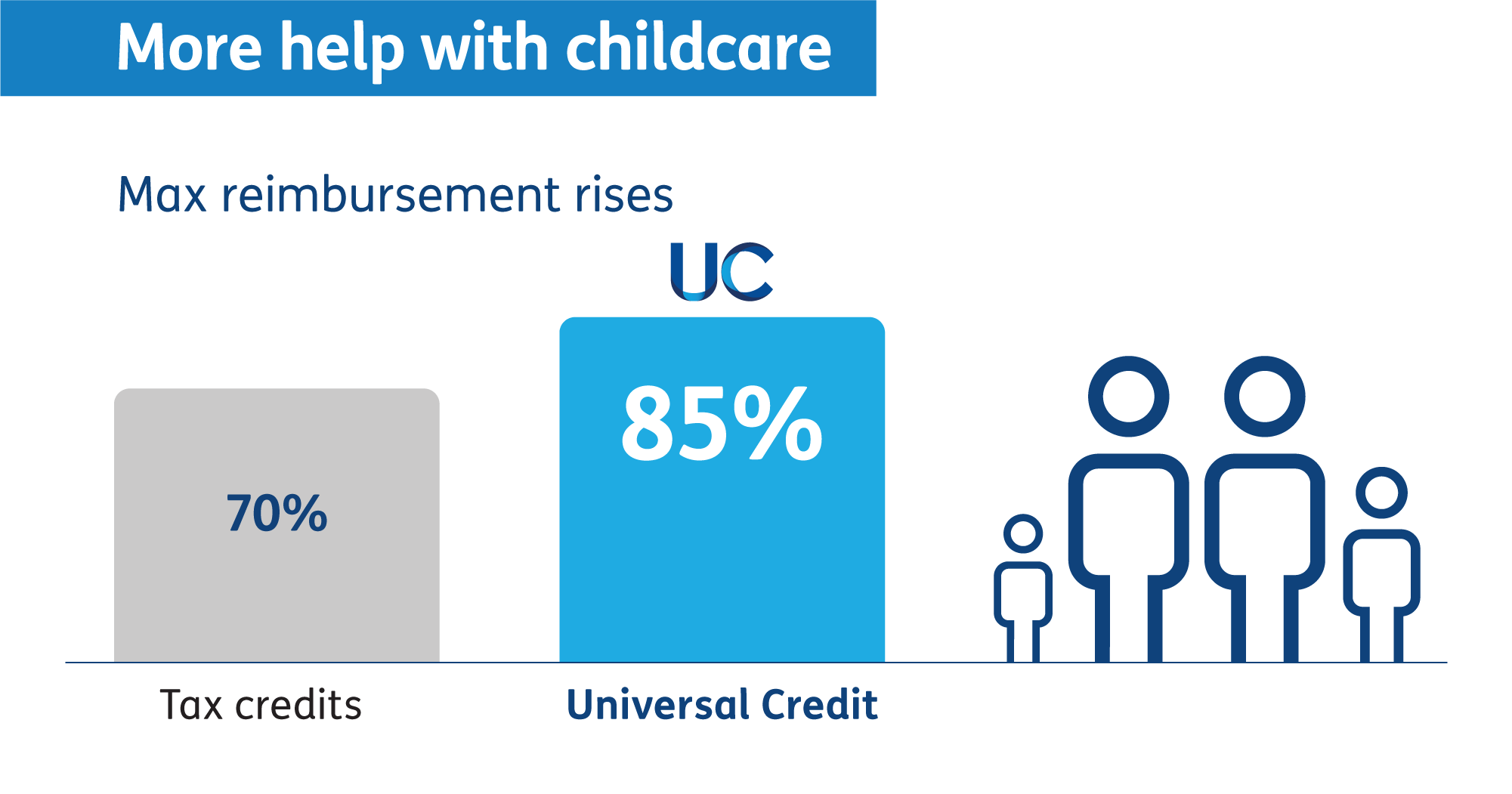 More help with childcare