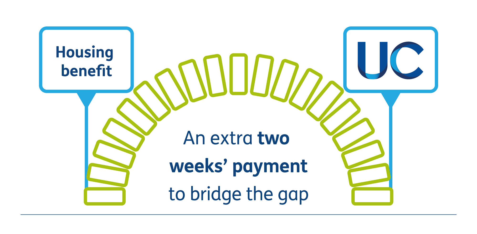 The transition gives two weeks' extra payment to bridge the gap.